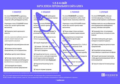 1-2-3-4-сайт карта успеха персонального блога