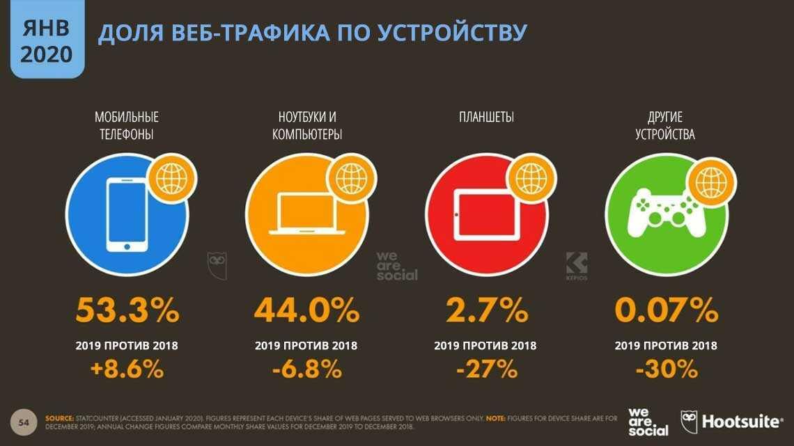 статистика доля веб-трафика по устройствам