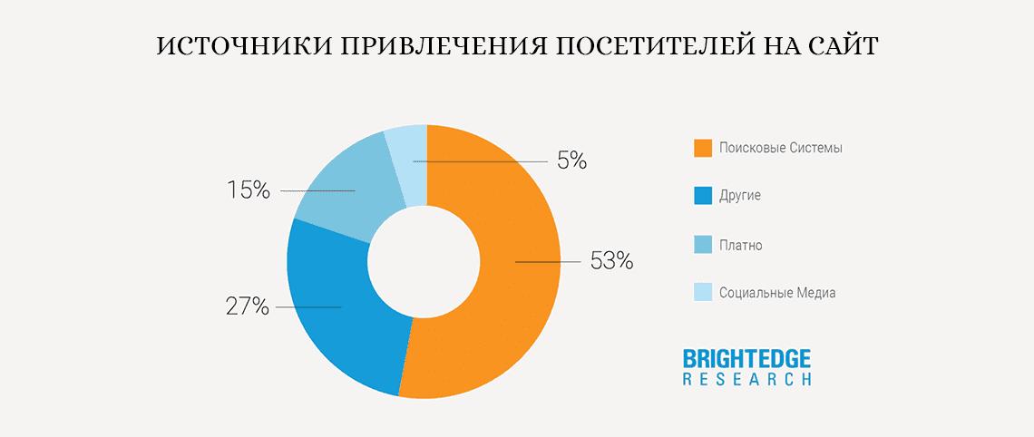 источники привлечения посетителей на сайты статистика