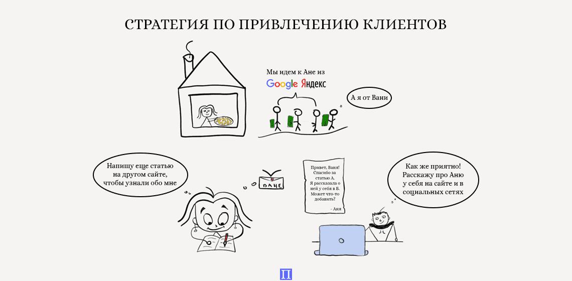 стратегия по привлечению клиентов на сайт